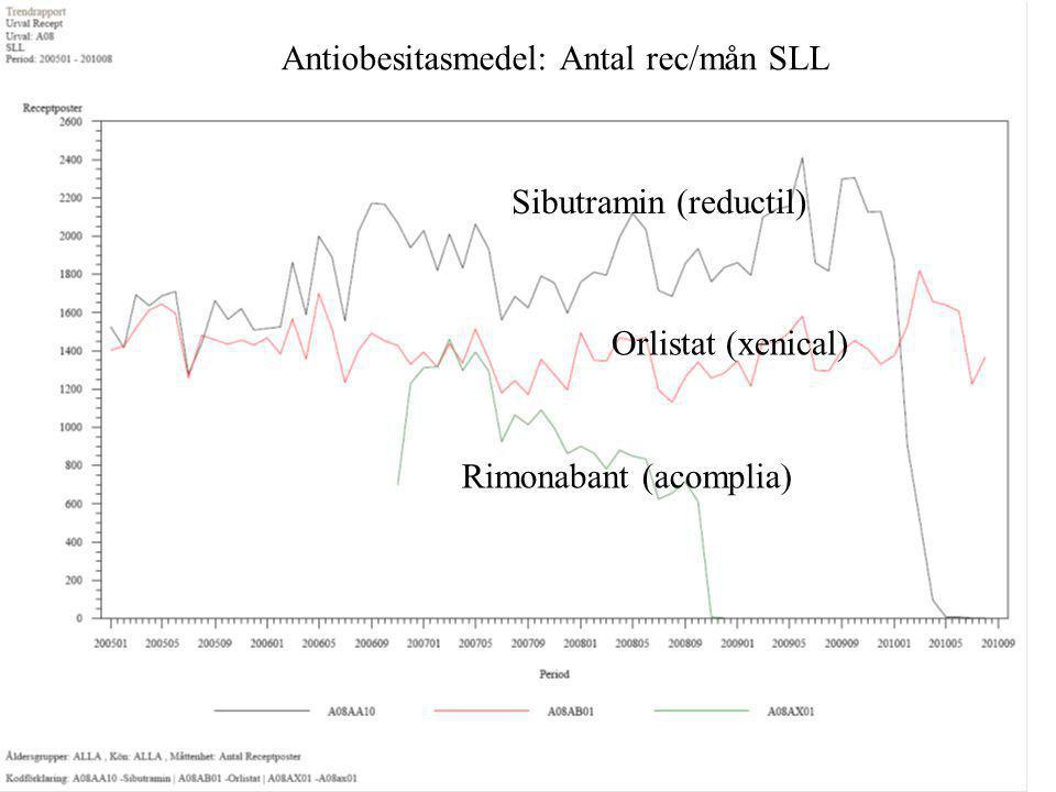 Antiobesitasmedel: Antal rec/mån SLL Sibutramin (reductil) Orlistat (xenical) Rimonabant (acomplia)