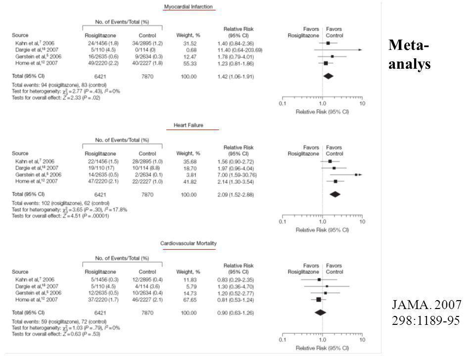 JAMA. 2007 298:1189-95 Meta- analys