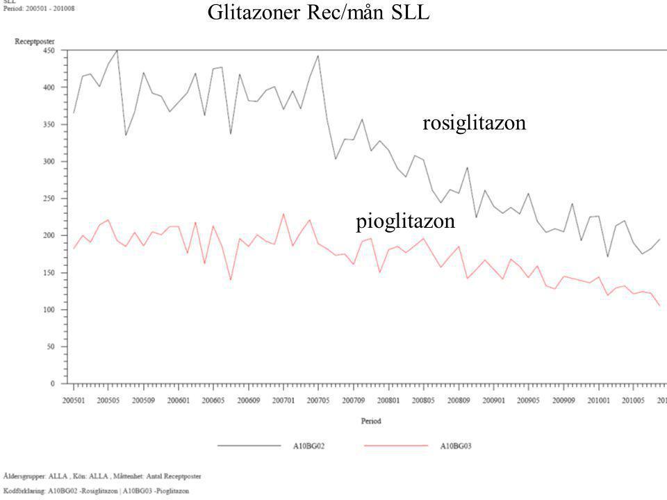 Glitazoner Rec/mån SLL rosiglitazon pioglitazon