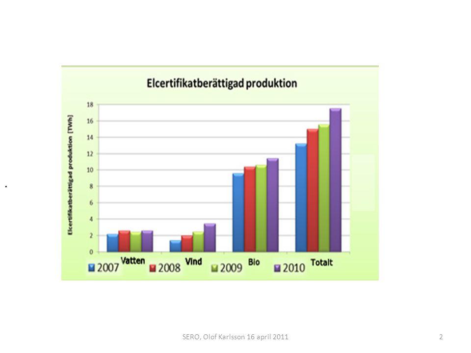 Volymer i elcertsystemet 2010 Certifikatberättigad elproduktion: 18 TWh totalt fördelat på Bioenergi 12 TWh Vindkraft3,5 TWh Vattenkraft2,6 TWh Torv0,4 TWh Kvotpliktig elanvändning98 TWh Kvotplikt 17,9 % Annullering17,5 TWh Överskottet av elcertifikat ökade med 0,5 TWh Tillgängliga certifikat den 2 april 2011: 9,5 TWh 3SERO, Olof Karlsson 16 april 2011