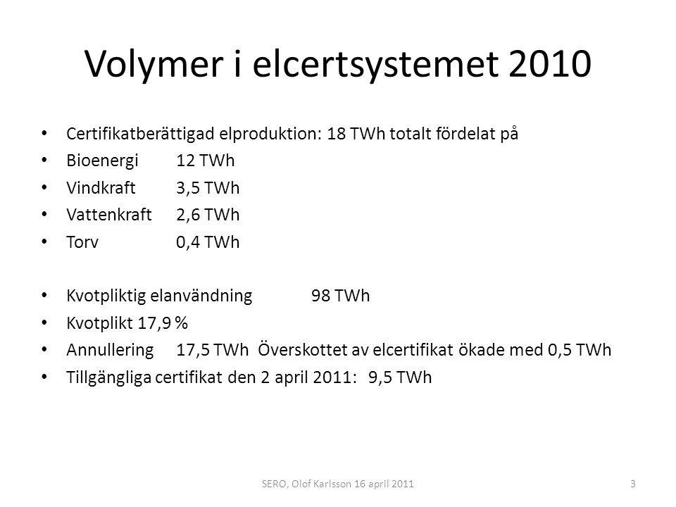 Volymer i elcertsystemet 2010 När elcertifikatsystemet startade 2003 gick 6,5 TWh el in i systemet Från 2003 till och med 2010 har 11,5 TWh ny certifikatberättigad el tillkommit.