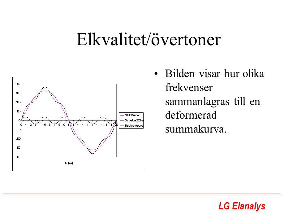 LG Elanalys ________________________________________________________ Elkvalitet/övertoner Bilden visar hur olika frekvenser sammanlagras till en defor