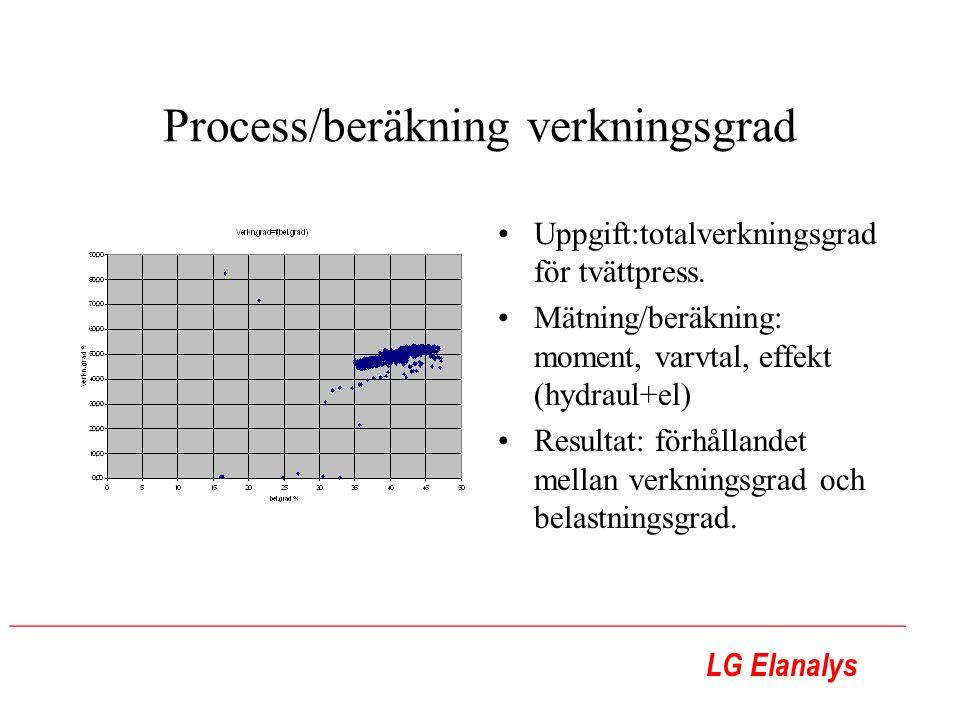 LG Elanalys ________________________________________________________ Process/beräkning verkningsgrad Uppgift:totalverkningsgrad för tvättpress. Mätnin