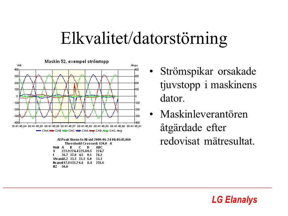 LG Elanalys ________________________________________________________ Elkvalitet/datorstörning Strömspikar orsakade tjuvstopp i maskinens dator.