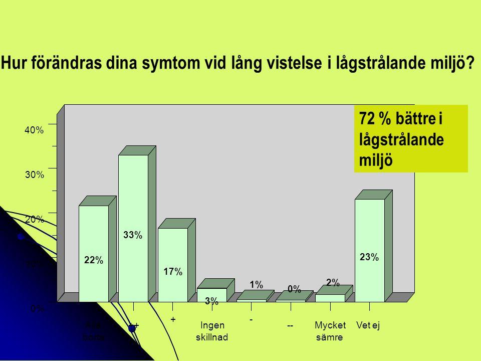 23% 2% 0% 1% 3% 17% 33% 22% 40% 30% 20% 10% Vet ejMycket sämre -- - Ingen skillnad + ++ 0% Alla borta Hur förändras dina symtom vid lång vistelse i lå