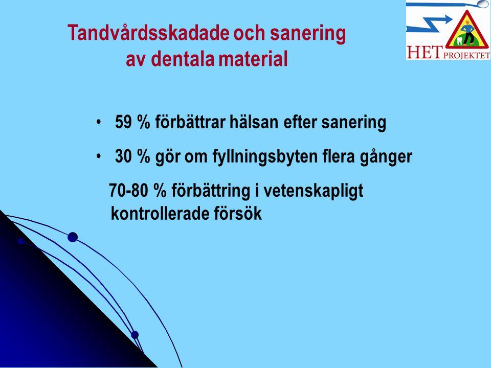 Tandvårdsskadade och sanering av dentala material 59 % förbättrar hälsan efter sanering 30 % gör om fyllningsbyten flera gånger 70-80 % förbättring i