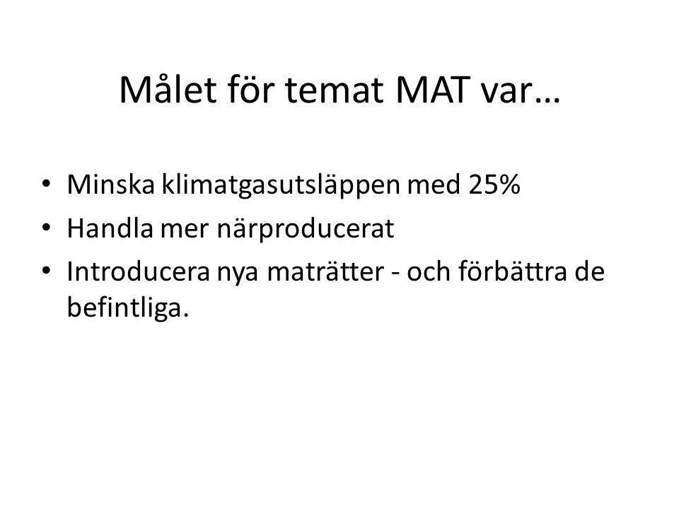 Målet för temat MAT var… Minska klimatgasutsläppen med 25% Handla mer närproducerat Introducera nya maträtter - och förbättra de befintliga.