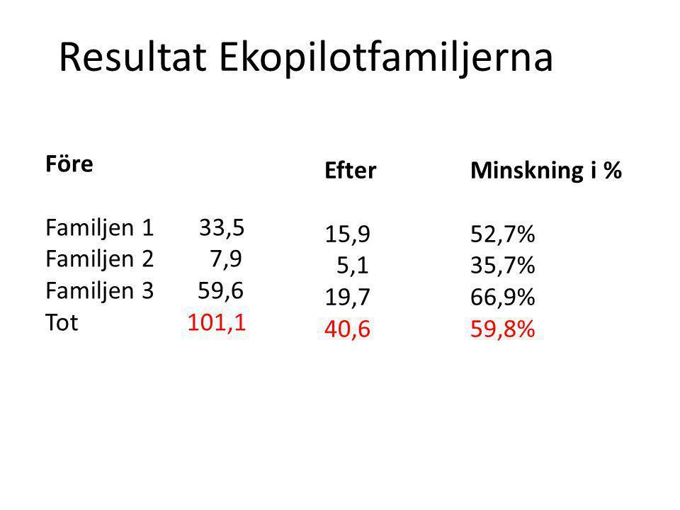 Resultat Ekopilotfamiljerna Före Familjen 1 33,5 Familjen 2 7,9 Familjen 3 59,6 Tot 101,1 Efter 15,9 5,1 19,7 40,6 Minskning i % 52,7% 35,7% 66,9% 59,