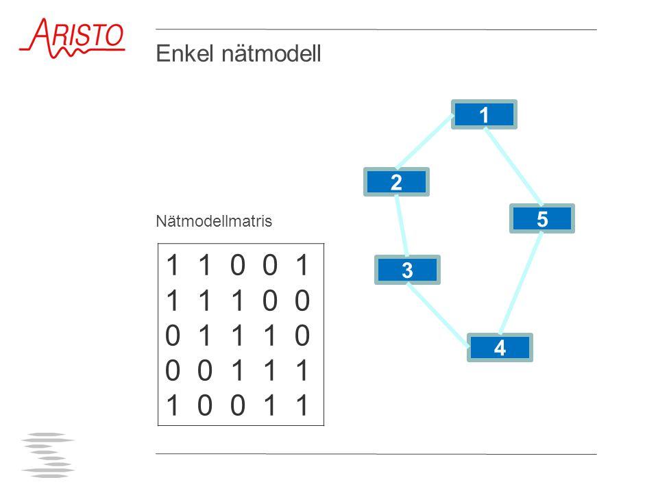 1 1 0 0 1 1 1 1 0 0 0 1 1 1 0 0 0 1 1 1 1 0 0 1 1 2 1 3 4 5 Enkel nätmodell Nätmodellmatris