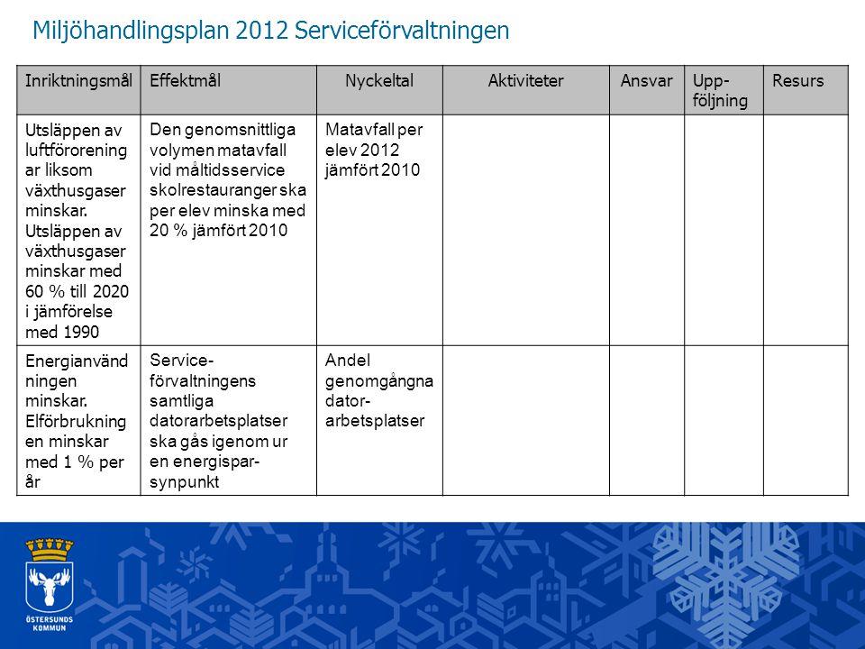 Miljöhandlingsplan 2012 Serviceförvaltningen InriktningsmålEffektmålNyckeltalAktiviteterAnsvarUpp- följning Resurs Utsläppen av luftförorening ar liks