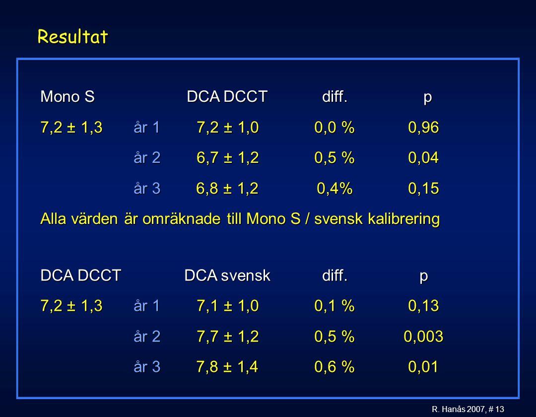 13 R. Hanås 2007, # 13 Resultat Mono SDCA DCCTdiff.p 7,2 ± 1,3år 17,2 ± 1,00,0 %0,96 år 26,7 ± 1,20,5 %0,04 år 36,8 ± 1,2 0,4%0,15 Alla värden är omrä