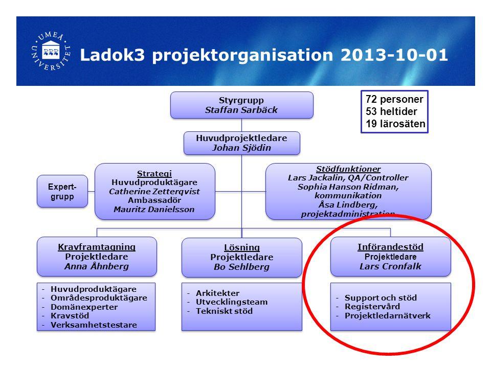 Ladok3 projektorganisation 2013-10-01 Huvudprojektledare Johan Sjödin Huvudprojektledare Johan Sjödin Strategi Huvudproduktägare Catherine Zetterqvist