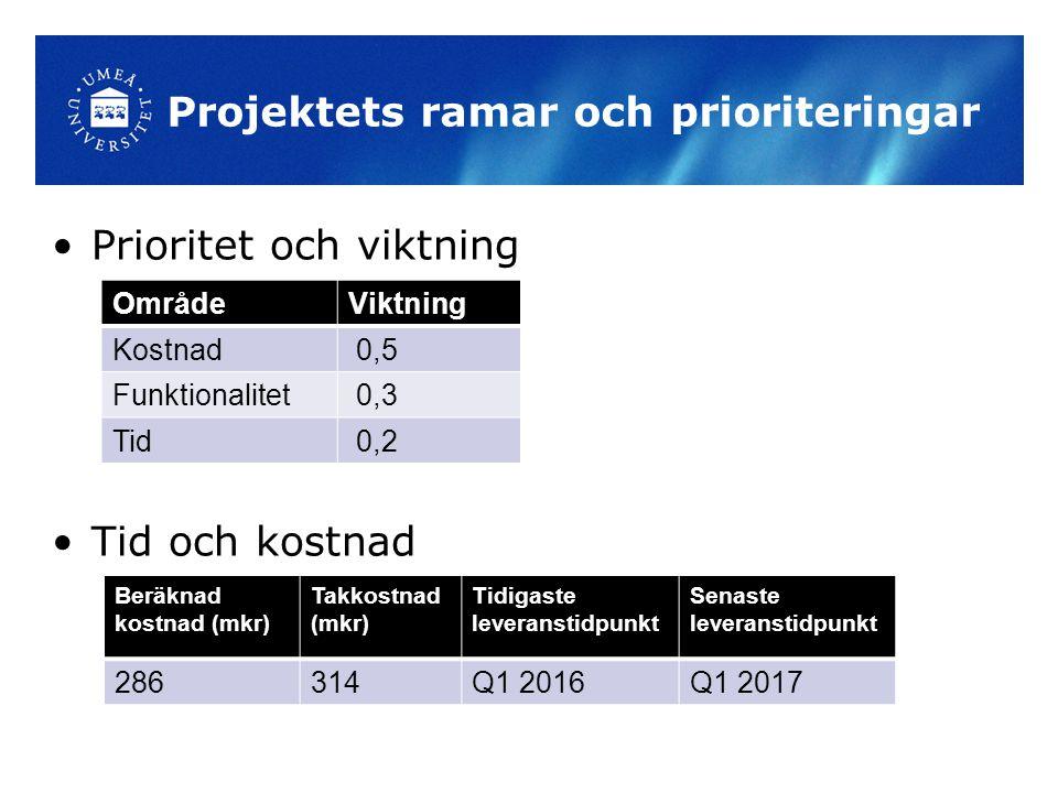 Projektets ramar och prioriteringar Prioritet och viktning Tid och kostnad OmrådeViktning Kostnad 0,5 Funktionalitet 0,3 Tid 0,2 Beräknad kostnad (mkr