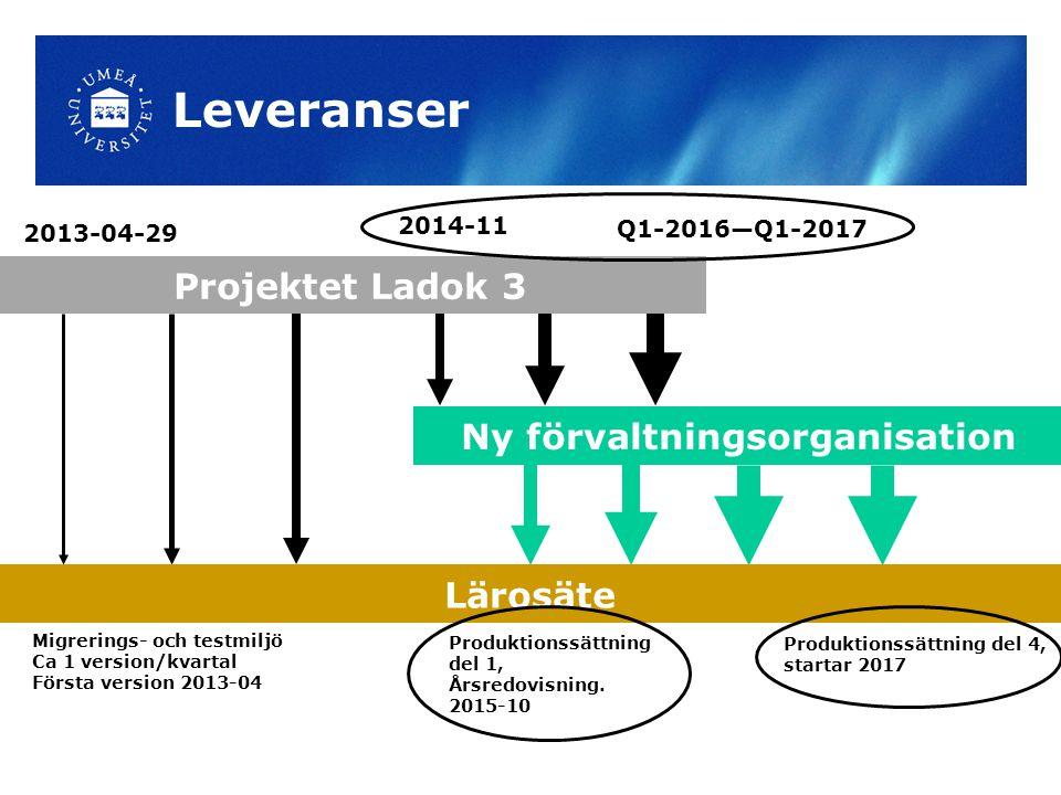 Leveranser Projektet Ladok 3 Ny förvaltningsorganisation Lärosäte Migrerings- och testmiljö Ca 1 version/kvartal Första version 2013-04 2013-04-29 201