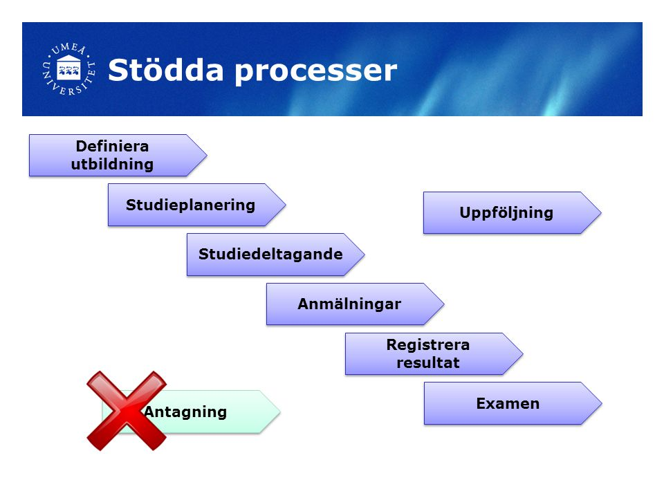 Stödda processer Definiera utbildning Studiedeltagande Studieplanering Registrera resultat Anmälningar Uppföljning Examen Antagning