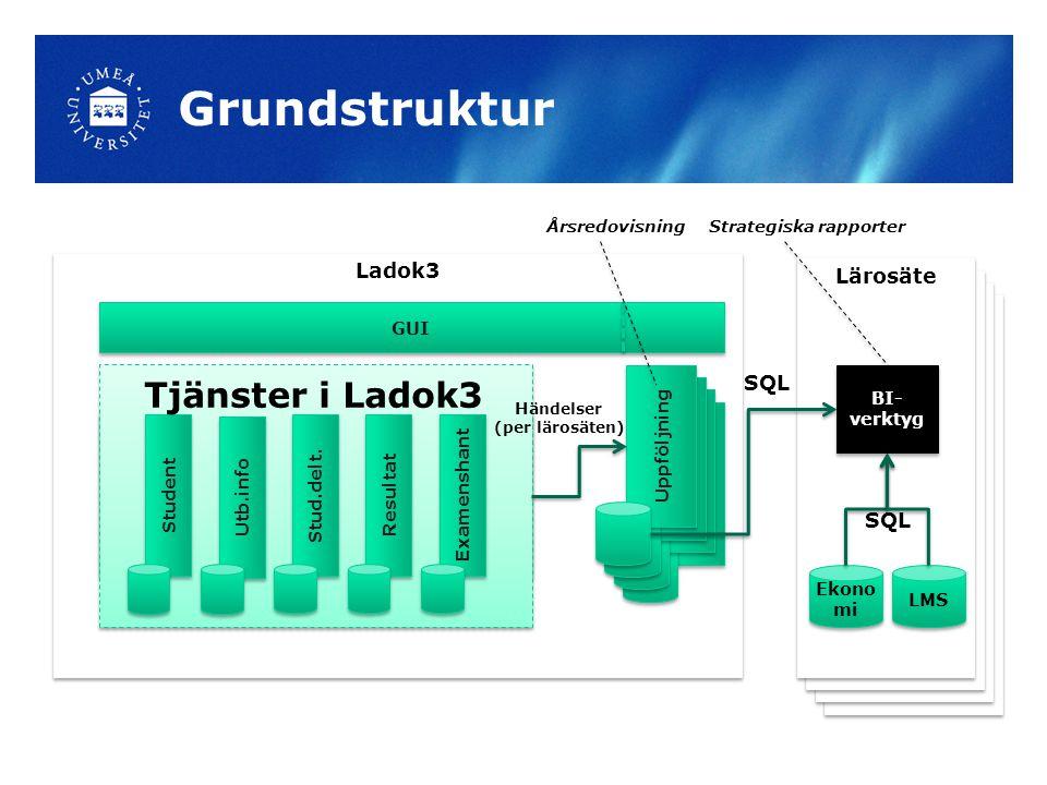 Grundstruktur ÅrsredovisningStrategiska rapporter Lärosäte Ladok3 GUI Uppföljning Lärosäte BI- verktyg Ekono mi LMS SQL Tjänster i Ladok3 Utb.info Stu