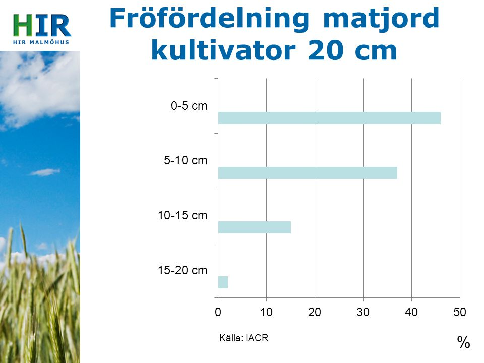 Fröfördelning matjord kultivator 20 cm Källa: IACR %