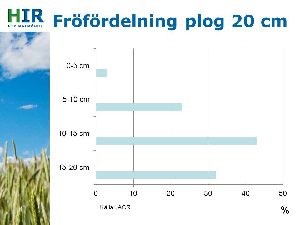 Fröfördelning plog 20 cm Källa: IACR %