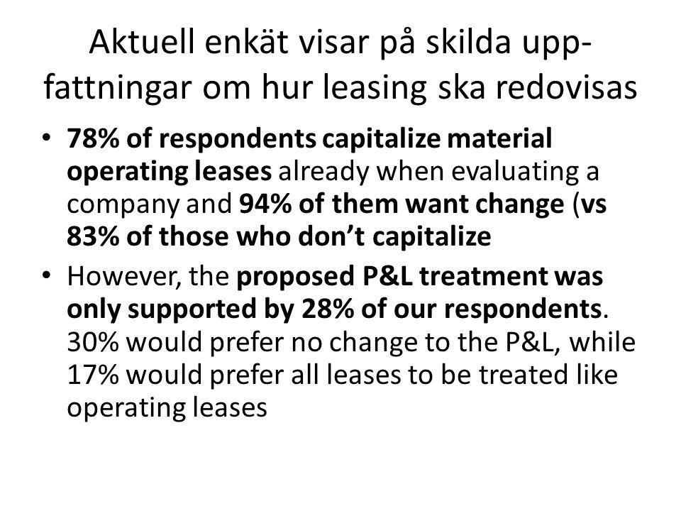 Aktuell enkät visar på skilda upp- fattningar om hur leasing ska redovisas 78% of respondents capitalize material operating leases already when evalua