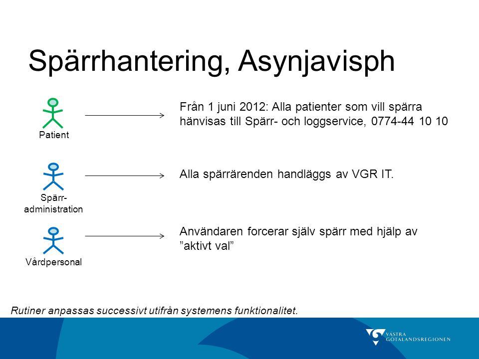 Spärrhantering, Asynjavisph Vårdpersonal Spärr- administration Patient Från 1 juni 2012: Alla patienter som vill spärra hänvisas till Spärr- och loggs