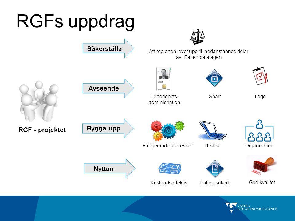 RGFs uppdrag PatientsäkertKostnadseffektivt Organisation Att regionen lever upp till nedanstående delar av Patientdatalagen Säkerställa Bygga upp Nytt