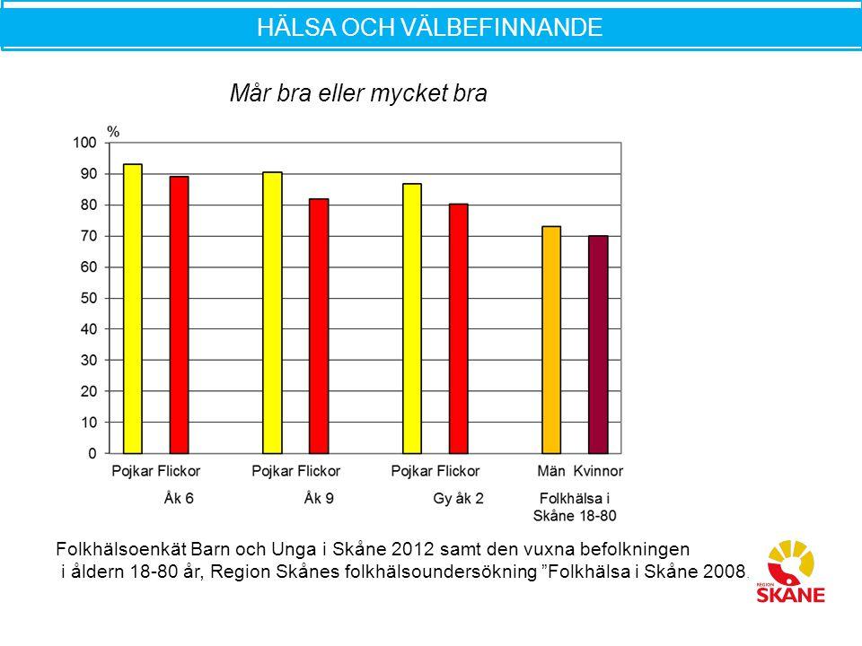 """Folkhälsoenkät Barn och Unga i Skåne 2012 samt den vuxna befolkningen i åldern 18-80 år, Region Skånes folkhälsoundersökning """"Folkhälsa i Skåne 2008."""
