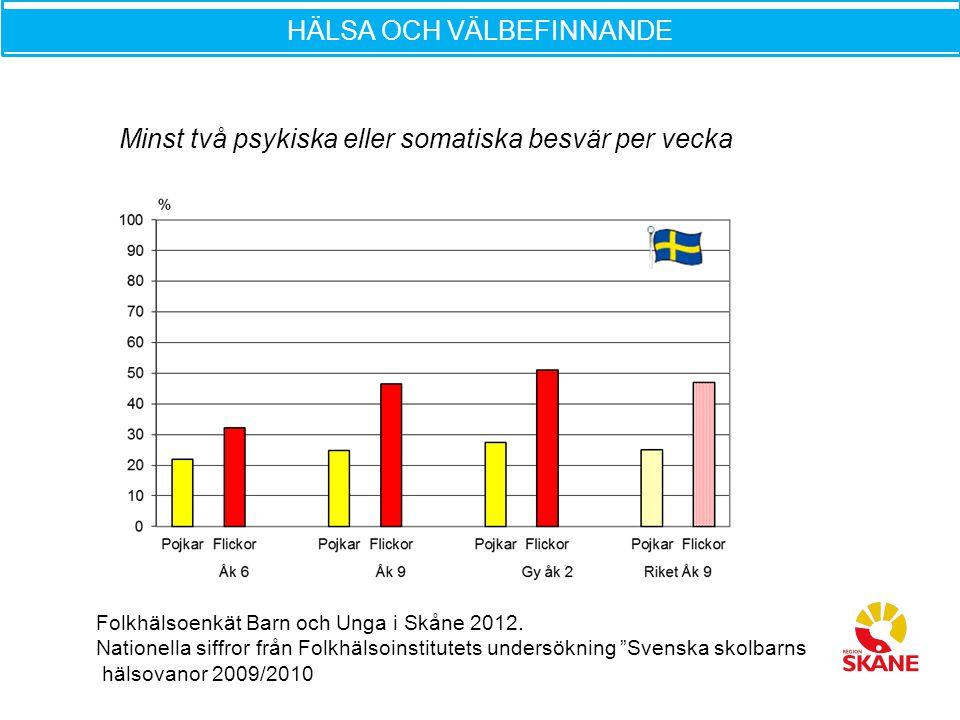 """Folkhälsoenkät Barn och Unga i Skåne 2012. Nationella siffror från Folkhälsoinstitutets undersökning """"Svenska skolbarns hälsovanor 2009/2010 Minst två"""