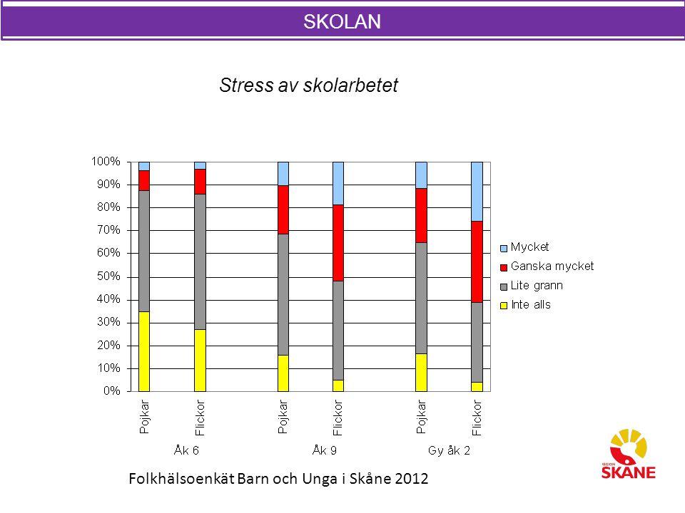SKOLAN Stress av skolarbetet SKOLAN Folkhälsoenkät Barn och Unga i Skåne 2012