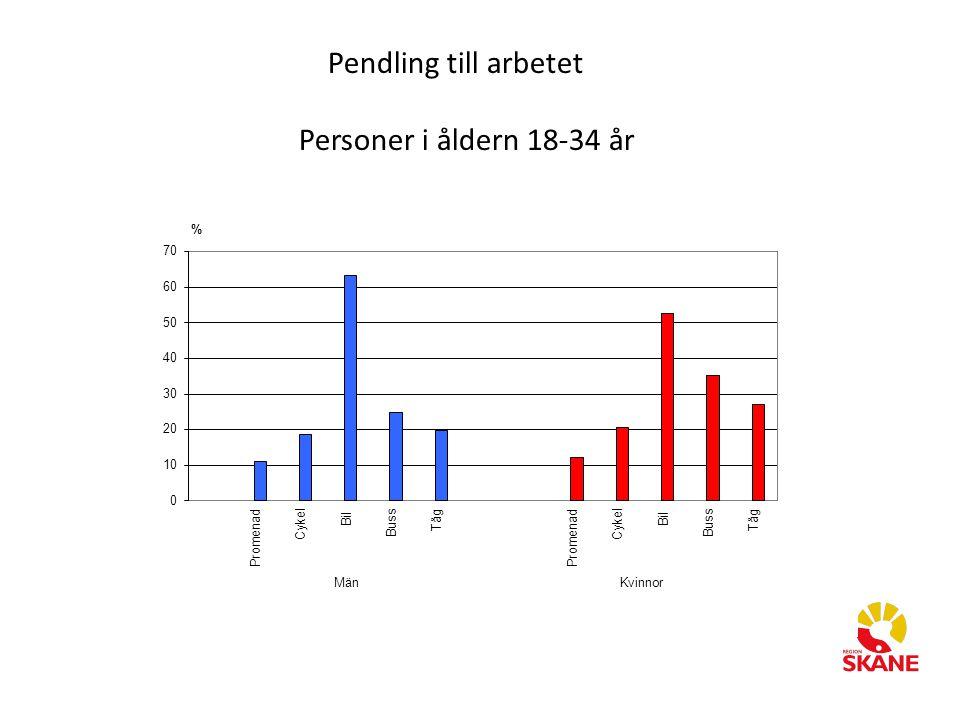 Pendling till arbetet Personer i åldern 18-34 år