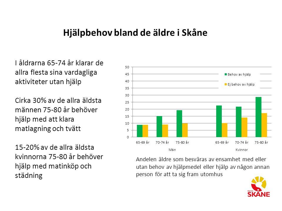 Hjälpbehov bland de äldre i Skåne I åldrarna 65-74 år klarar de allra flesta sina vardagliga aktiviteter utan hjälp Cirka 30% av de allra äldsta männe