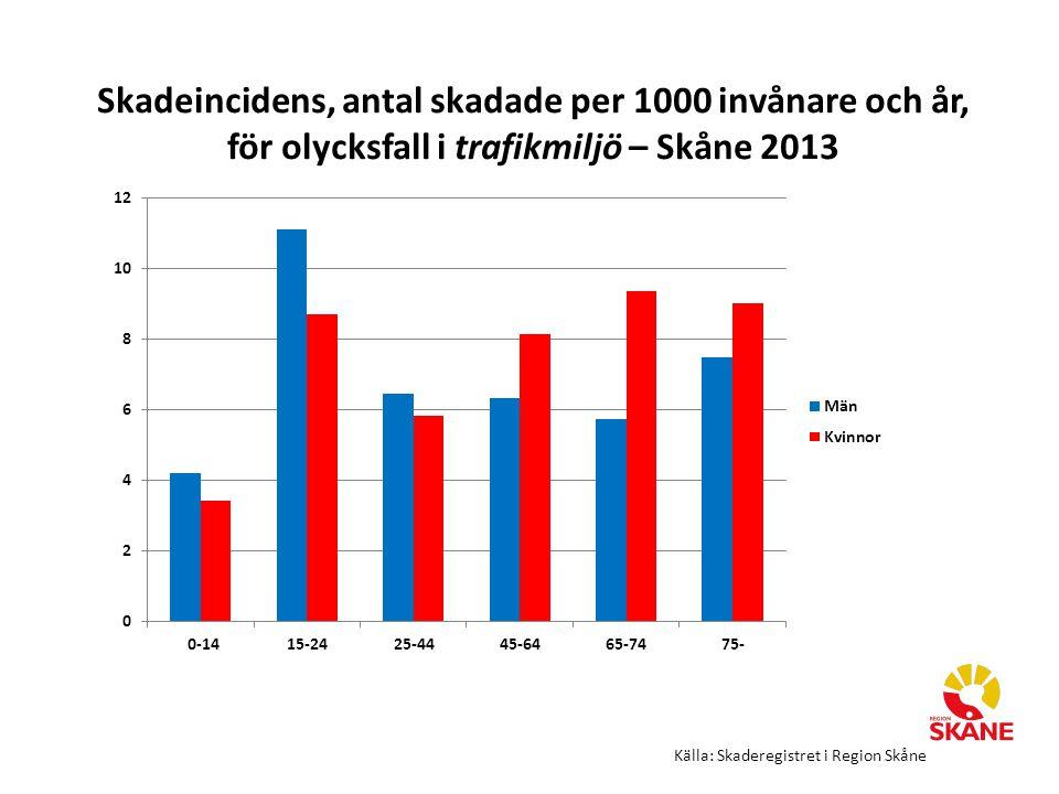 Skadeincidens, antal skadade per 1000 invånare och år, för olycksfall i trafikmiljö – Skåne 2013 Källa: Skaderegistret i Region Skåne