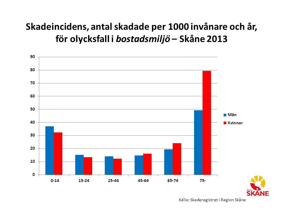 Skadeincidens, antal skadade per 1000 invånare och år, för olycksfall i bostadsmiljö – Skåne 2013 Källa: Skaderegistret i Region Skåne