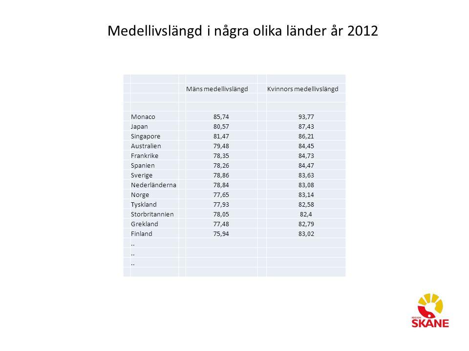 Medellivslängd i några olika länder år 2012 Mäns medellivslängdKvinnors medellivslängd Monaco85,7493,77 Japan 80,5787,43 Singapore 81,4786,21 Australi
