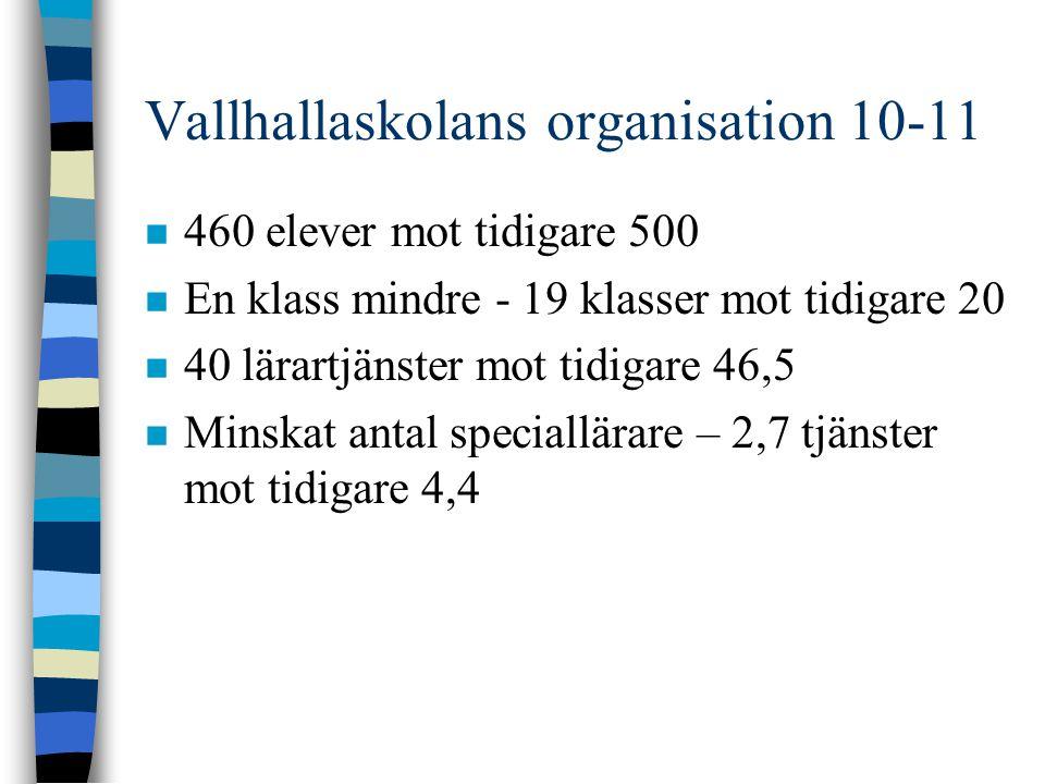 Vallhallaskolans organisation 10-11 n 460 elever mot tidigare 500 n En klass mindre - 19 klasser mot tidigare 20 n 40 lärartjänster mot tidigare 46,5