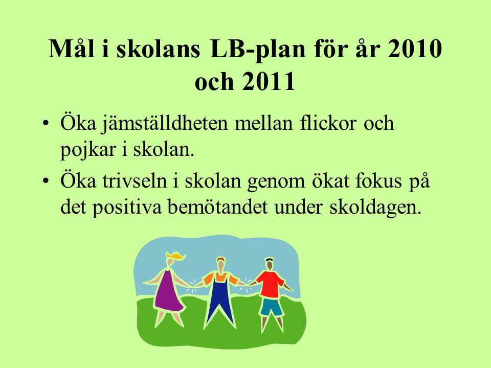 Mål i skolans LB-plan för år 2010 och 2011 Öka jämställdheten mellan flickor och pojkar i skolan.