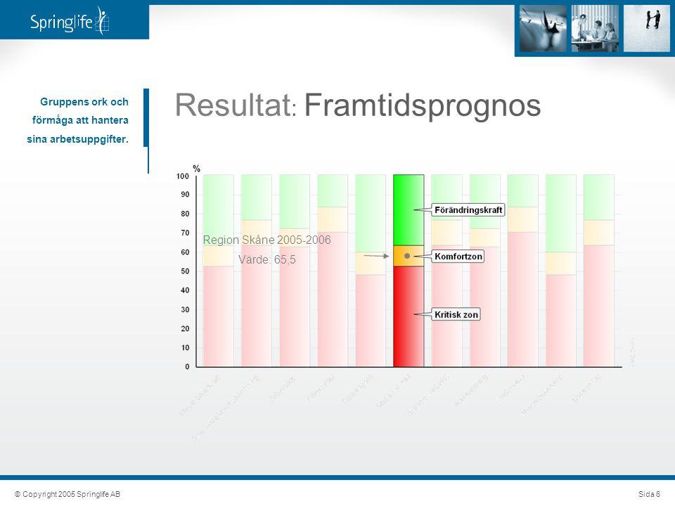 © Copyright 2005 Springlife ABSida 6 Resultat : Framtidsprognos Gruppens ork och förmåga att hantera sina arbetsuppgifter. Region Skåne 2005-2006 Värd