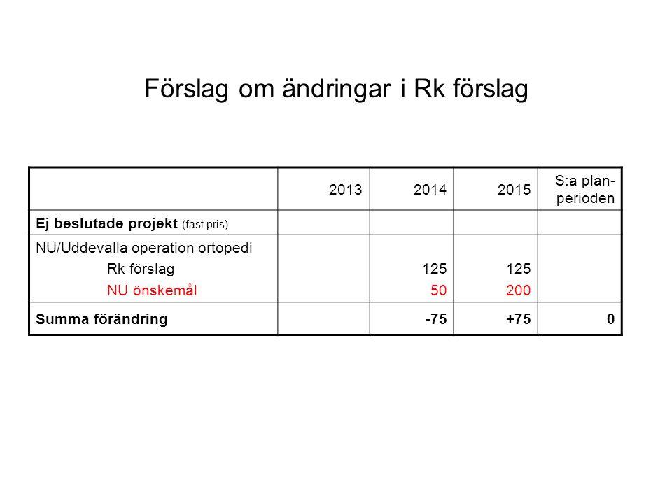 Förslag om ändringar i Rk förslag 201320142015 S:a plan- perioden Ej beslutade projekt (fast pris) NU/Uddevalla operation ortopedi Rk förslag NU önskemål 125 50 125 200 Summa förändring-75+750