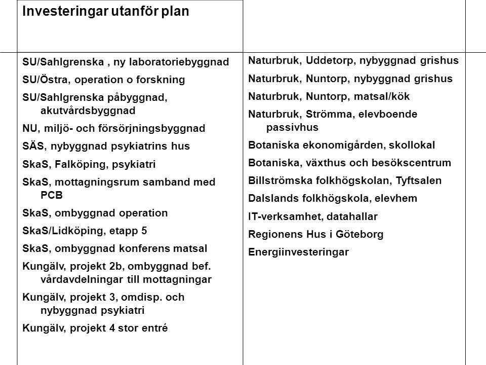 Investeringar utanför plan SU/Sahlgrenska, ny laboratoriebyggnad SU/Östra, operation o forskning SU/Sahlgrenska påbyggnad, akutvårdsbyggnad NU, miljö- och försörjningsbyggnad SÄS, nybyggnad psykiatrins hus SkaS, Falköping, psykiatri SkaS, mottagningsrum samband med PCB SkaS, ombyggnad operation SkaS/Lidköping, etapp 5 SkaS, ombyggnad konferens matsal Kungälv, projekt 2b, ombyggnad bef.