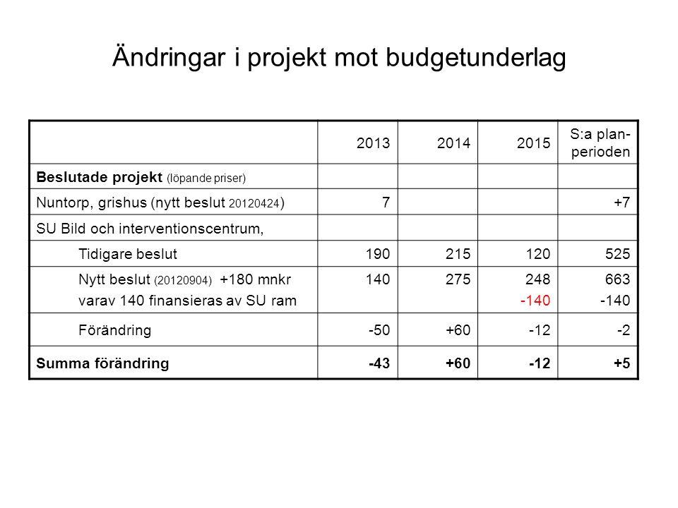 Ändringar i projekt mot budgetunderlag 201320142015 S:a plan- perioden Beslutade projekt (löpande priser) Nuntorp, grishus (nytt beslut 20120424 )7+7 SU Bild och interventionscentrum, Tidigare beslut190215120525 Nytt beslut (20120904) +180 mnkr varav 140 finansieras av SU ram 140275248 -140 663 -140 Förändring-50+60-12-2 Summa förändring-43+60-12+5
