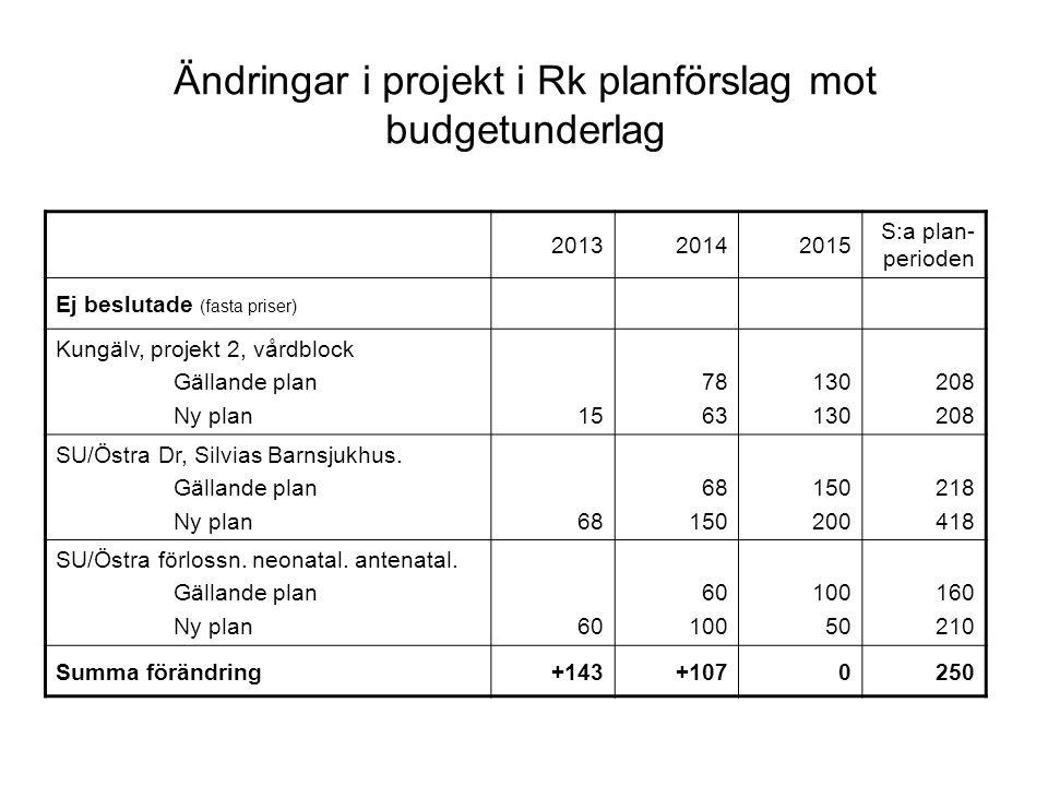 Tillkommande projekt Rk planförslag (fasta priser) 201320142015 S:a plan- perioden SU/Mölndal hus R213859 NU/Uddevalla op.