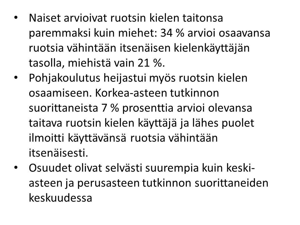 Naiset arvioivat ruotsin kielen taitonsa paremmaksi kuin miehet: 34 % arvioi osaavansa ruotsia vähintään itsenäisen kielenkäyttäjän tasolla, miehistä vain 21 %.