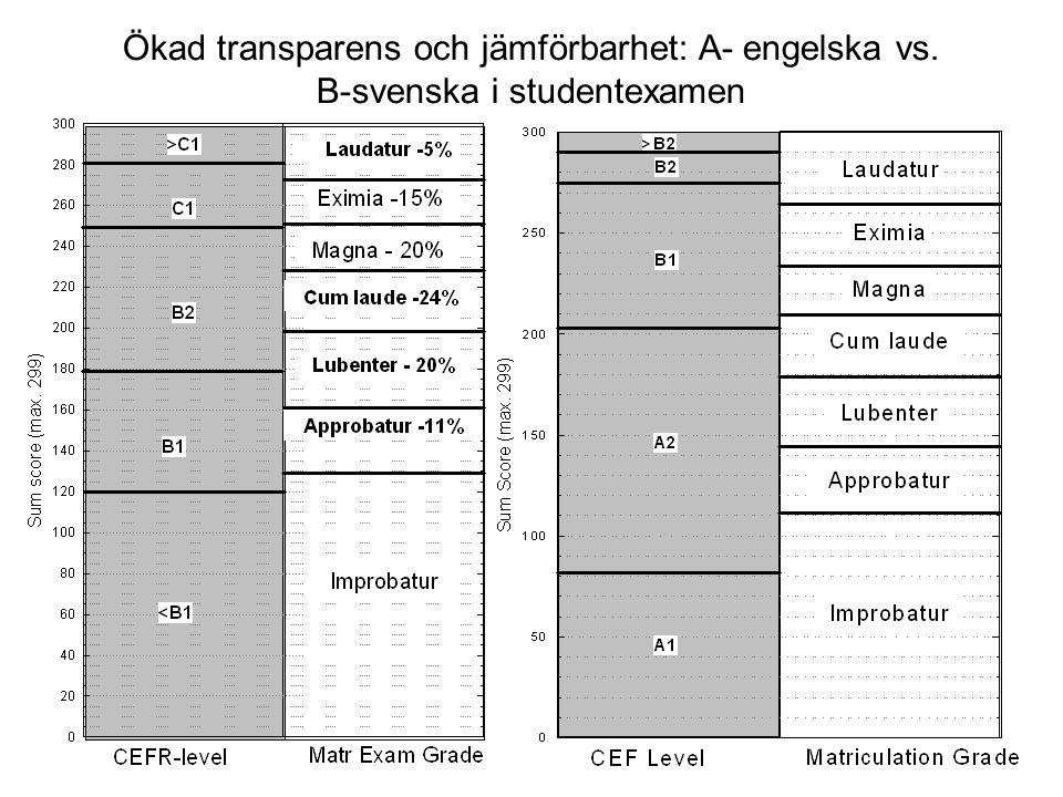 Ökad transparens och jämförbarhet: A- engelska vs. B-svenska i studentexamen