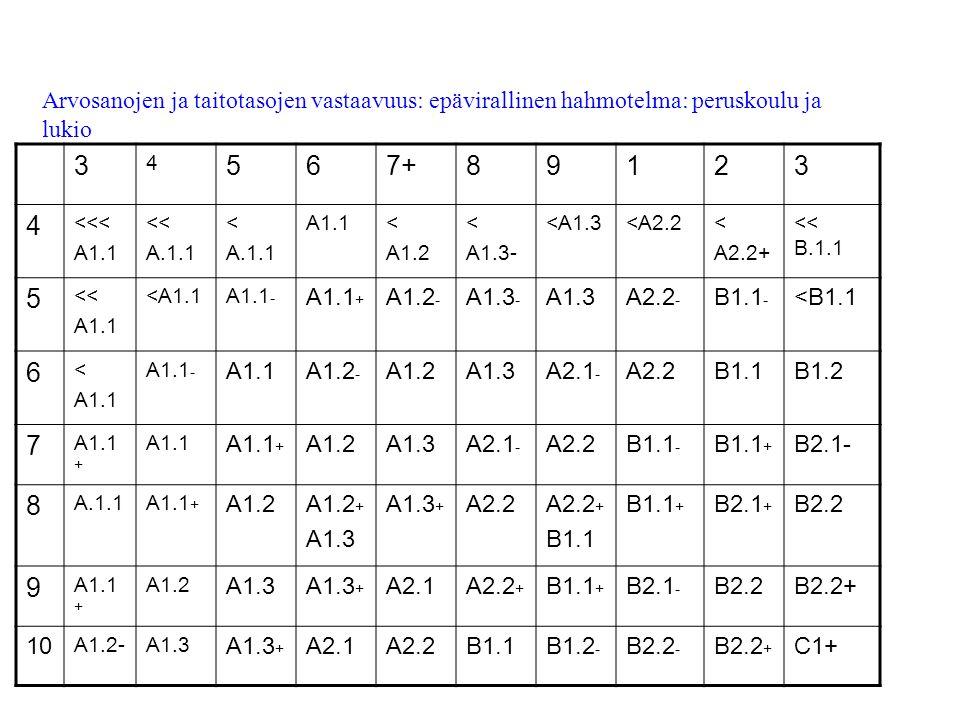 3 4 567+89123 4 <<< A1.1 << A.1.1 < A.1.1 A1.1< A1.2 < A1.3- <A1.3<A2.2< A2.2+ << B.1.1 5 << A1.1 <A1.1A1.1 - A1.1 + A1.2 - A1.3 - A1.3A2.2 - B1.1 - <B1.1 6 < A1.1 A1.1 - A1.1A1.2 - A1.2A1.3A2.1 - A2.2B1.1B1.2 7 A1.1 + A1.1 A1.1 + A1.2A1.3A2.1 - A2.2B1.1 - B1.1 + B2.1- 8 A.1.1A1.1 + A1.2A1.2 + A1.3 A1.3 + A2.2A2.2 + B1.1 B1.1 + B2.1 + B2.2 9 A1.1 + A1.2 A1.3A1.3 + A2.1A2.2 + B1.1 + B2.1 - B2.2B2.2+ 10 A1.2-A1.3 A1.3 + A2.1A2.2B1.1B1.2 - B2.2 - B2.2 + C1+ Arvosanojen ja taitotasojen vastaavuus: epävirallinen hahmotelma: peruskoulu ja lukio