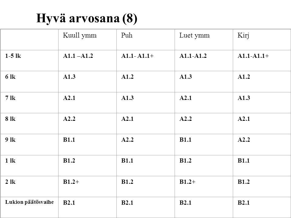 Hyvä arvosana (8) Kuull ymmPuhLuet ymmKirj 1-5 lkA1.1 –A1.2A1.1- A1.1+A1.1-A1.2A1.1-A1.1+ 6 lkA1.3A1.2A1.3A1.2 7 lkA2.1A1.3A2.1A1.3 8 lkA2.2A2.1A2.2A2.1 9 lkB1.1A2.2B1.1A2.2 1 lkB1.2B1.1B1.2B1.1 2 lkB1.2+B1.2B1.2+B1.2 Lukion päätösvaihe B2.1