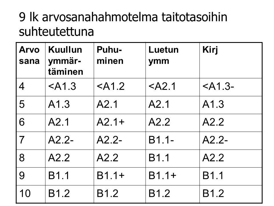 Arvo sana Kuullun ymmär- täminen Puhu- minen Luetun ymm Kirj 4<A1.3<A1.2<A2.1<A1.3- 5A1.3A2.1 A1.3 6A2.1A2.1+A2.2 7A2.2- B1.1-A2.2- 8A2.2 B1.1A2.2 9B1.1B1.1+ B1.1 10B1.2 9 lk arvosanahahmotelma taitotasoihin suhteutettuna