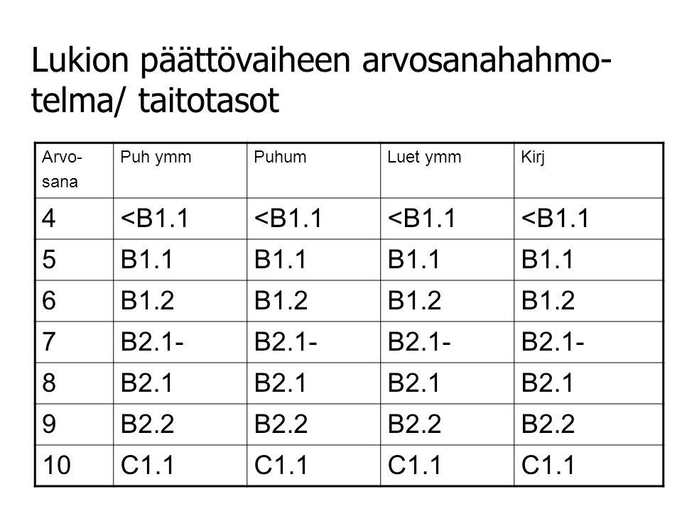 Arvo- sana Puh ymmPuhumLuet ymmKirj 4<B1.1 5B1.1 6B1.2 7B2.1- 8B2.1 9B2.2 10C1.1 Lukion päättövaiheen arvosanahahmo- telma/ taitotasot