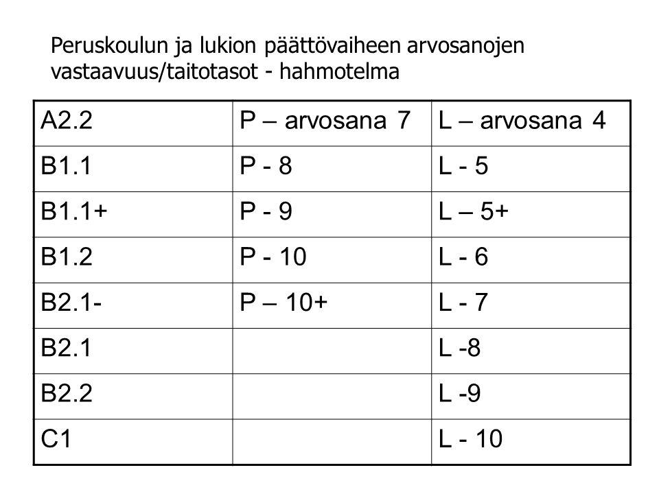 A2.2P – arvosana 7L – arvosana 4 B1.1P - 8L - 5 B1.1+P - 9L – 5+ B1.2P - 10L - 6 B2.1-P – 10+L - 7 B2.1L -8 B2.2L -9 C1L - 10 Peruskoulun ja lukion päättövaiheen arvosanojen vastaavuus/taitotasot - hahmotelma