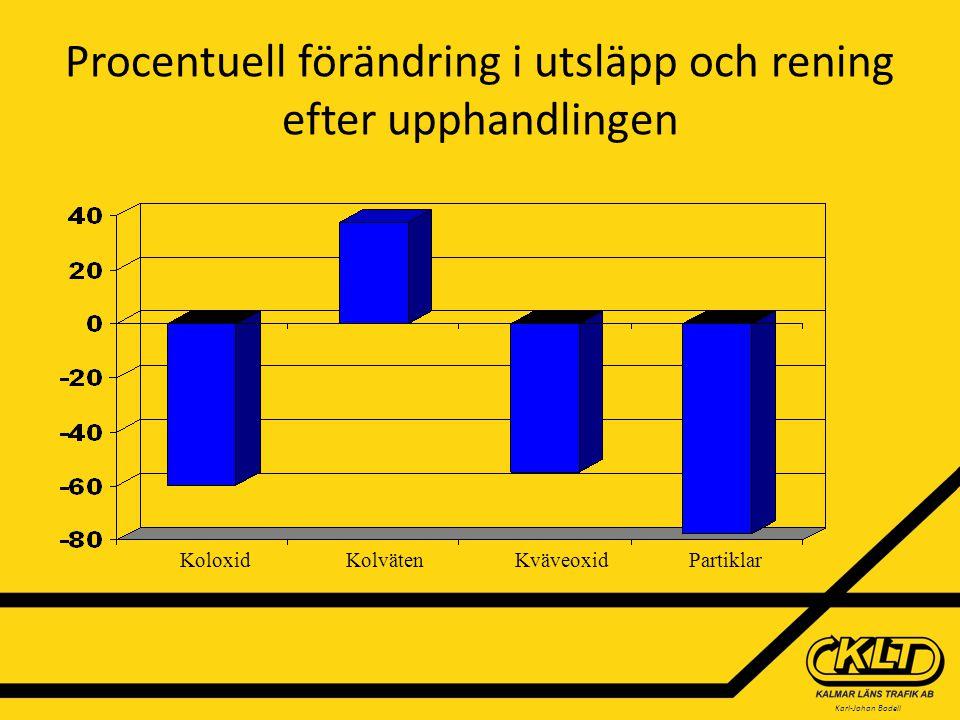 Karl-Johan Bodell Procentuell förändring i utsläpp och rening efter upphandlingen Koloxid Kolväten Kväveoxid Partiklar
