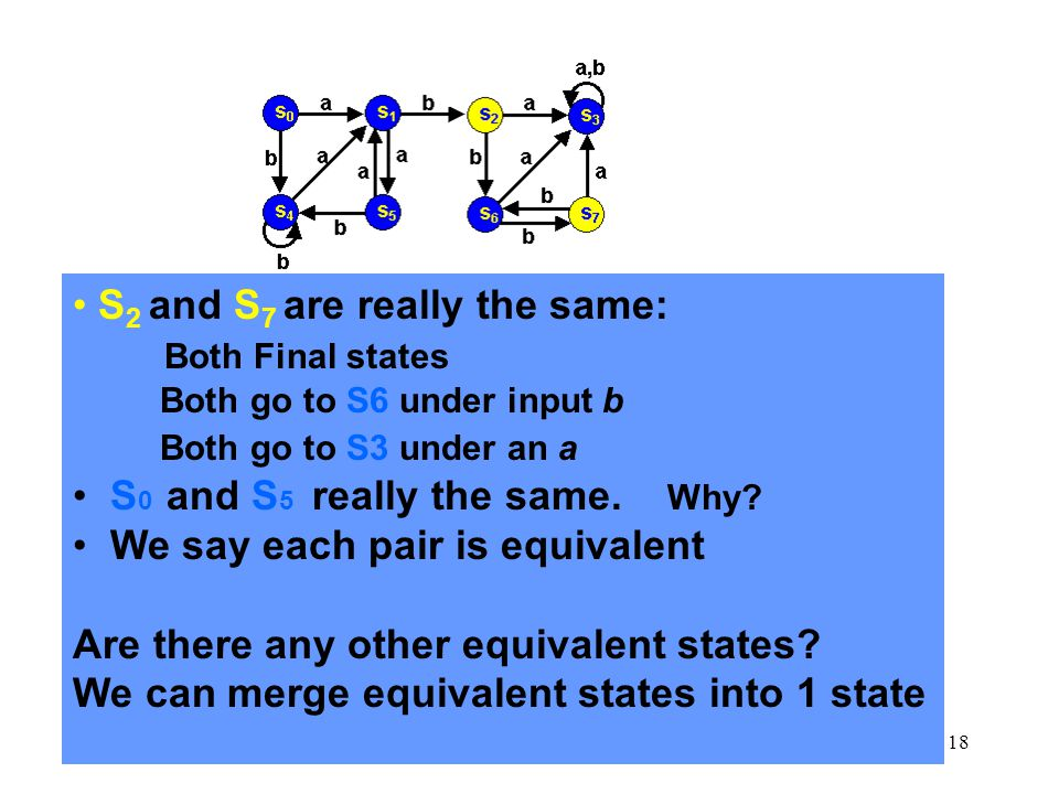 18 S 2 and S 7 are really the same: Both Final states Both go to S6 under input b Both go to S3 under an a S 0 and S 5 really the same.