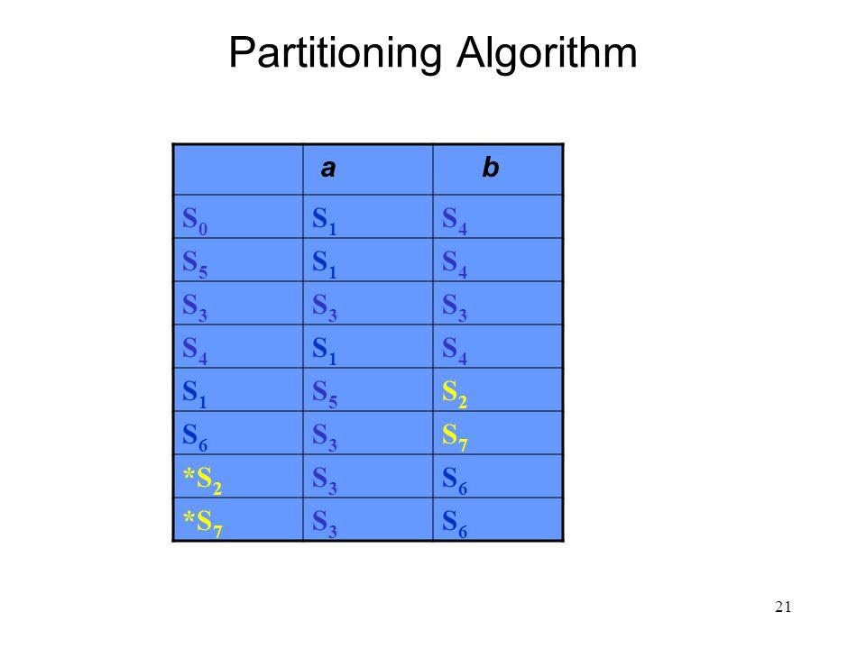 21 Partitioning Algorithm a b S0S0 S1S1 S4S4 S5S5 S1S1 S4S4 S3S3 S3S3 S3S3 S4S4 S1S1 S4S4 S1S1 S5S5 S2S2 S6S6 S3S3 S7S7 *S 2 S3S3 S6S6 *S 7 S3S3 S6S6